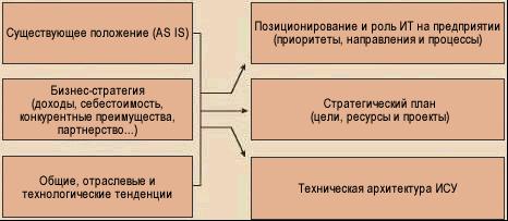 Составные части стратегии развития