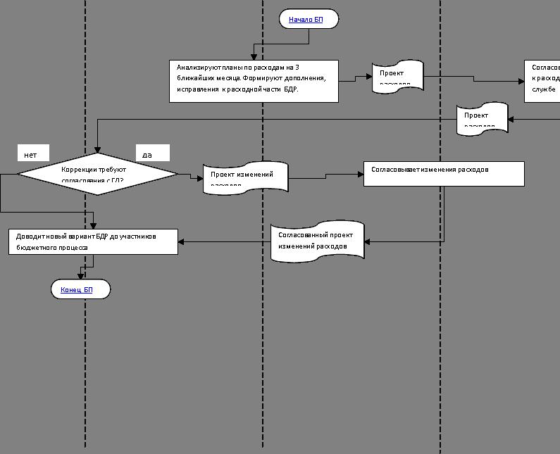 Бизнес процесс коррекции бдр
