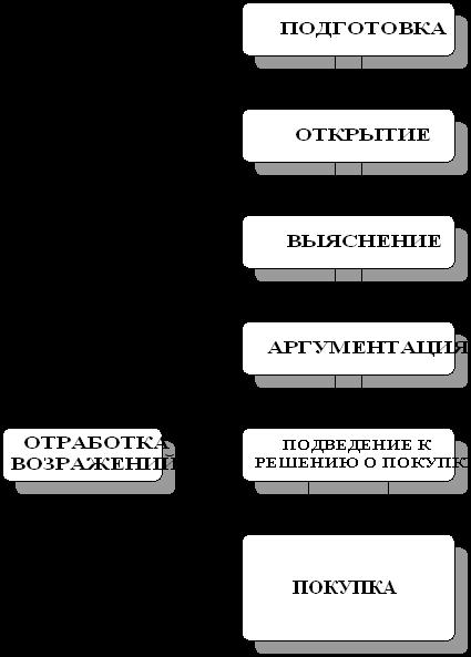 образец план переговоров