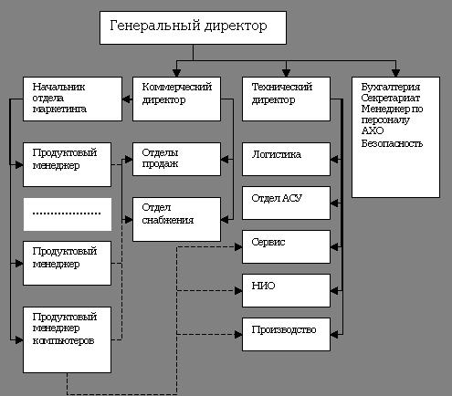 Пример матричной структуры