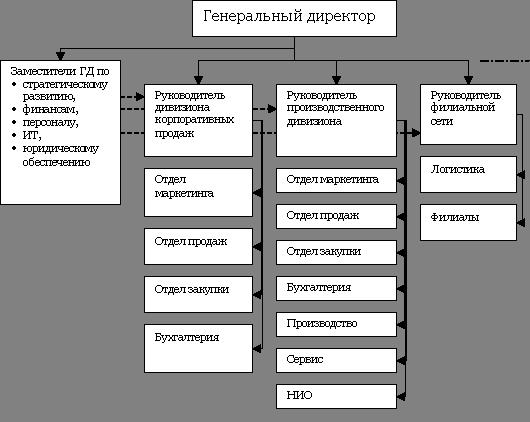 Дивизионная организационная структура.