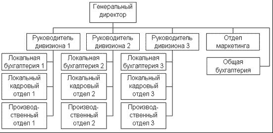 Структура организации юрисдикции