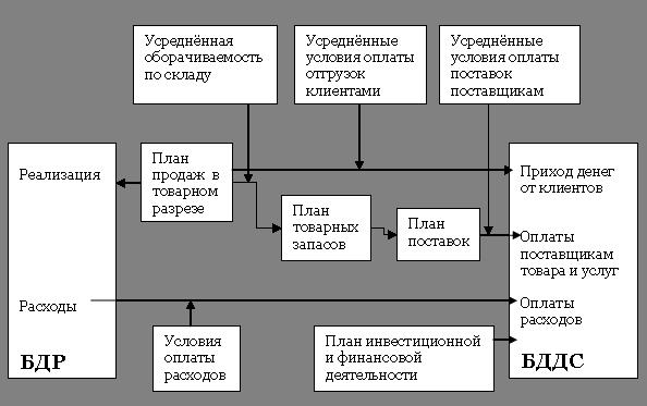 Схема построения бюджета доходов и расходов (БДР) и бюджета движения денежных средств (БДДС)