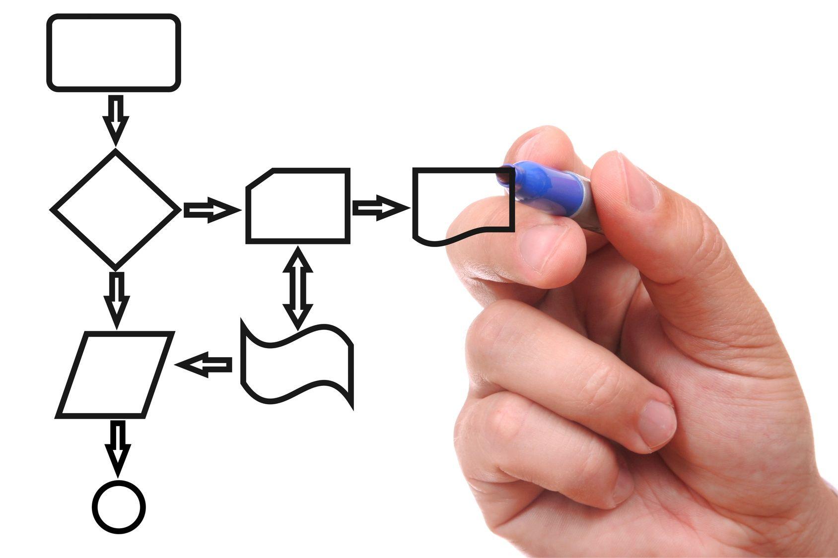 Формирование бизнес-процессов