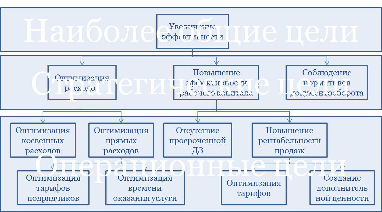 Построение системы показателей