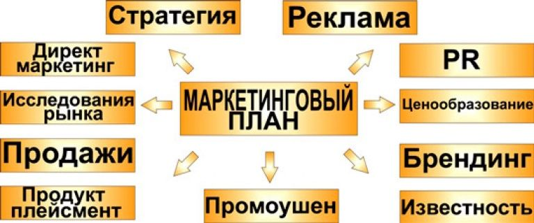 Как составить маркетинговый план