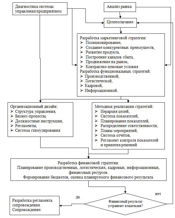 Диагностика системы управления